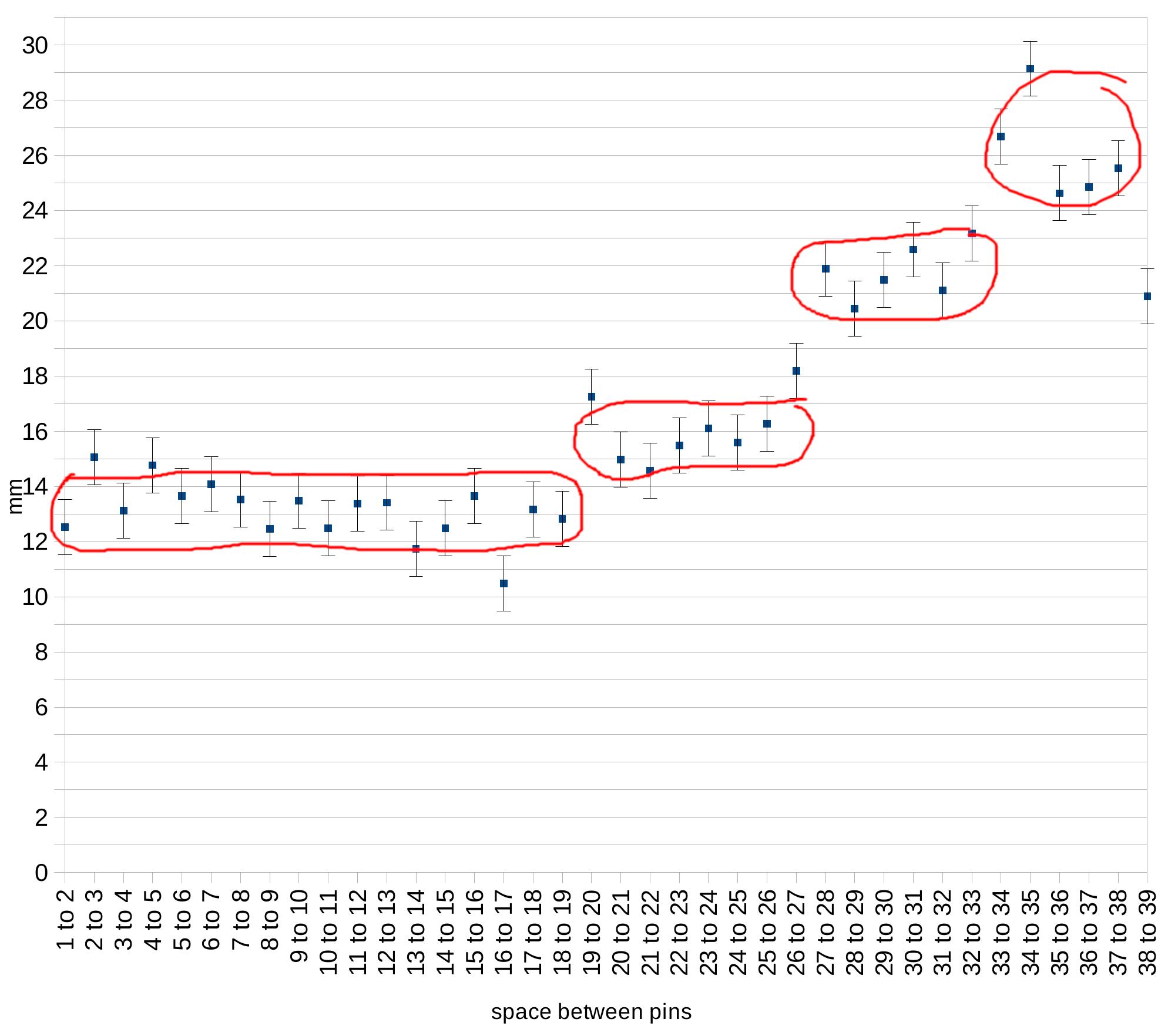 Chart of Hollybrook harp pin spacing